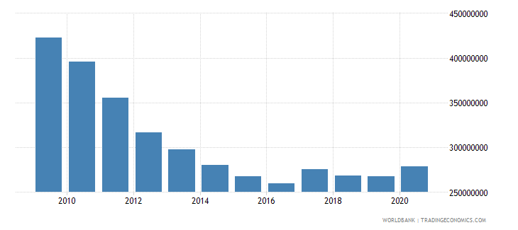 lebanon use of imf credit dod us dollar wb data
