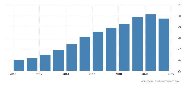 lebanon vulnerable employment total percent of total employment wb data