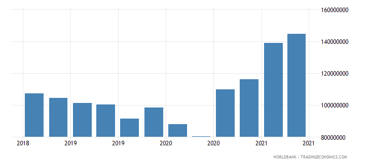 lesotho 01_cross border loans from bis reporting banks wb data