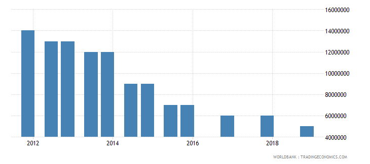 lesotho 03_official bilateral loans total wb data