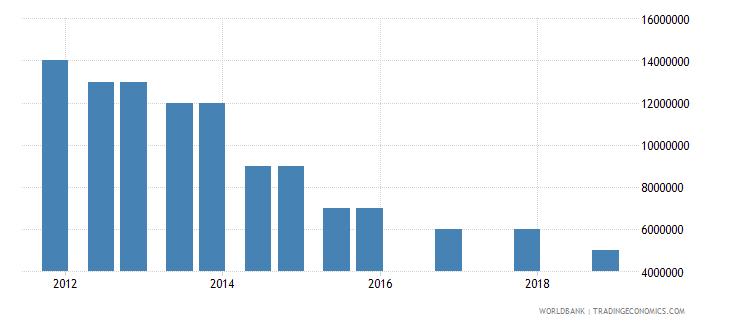 lesotho 04_official bilateral loans aid loans wb data
