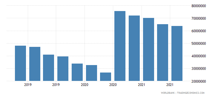 lesotho 07_multilateral loans imf wb data