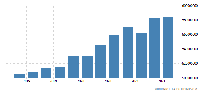 lesotho 08_multilateral loans other institutions wb data