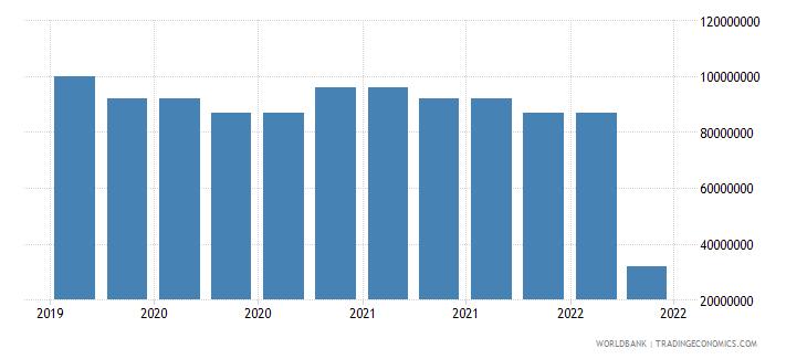 lesotho 09_insured export credit exposures berne union wb data
