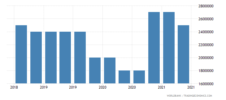 lesotho 10_insured export credit exposures short term bu wb data