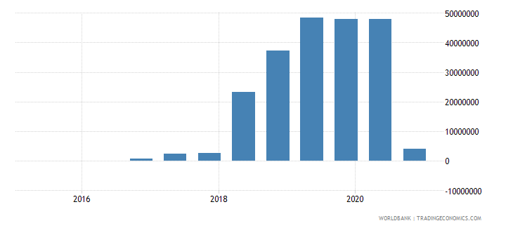 lesotho 14_debt securities held by nonresidents wb data
