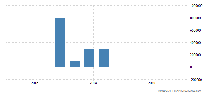 lesotho 15_debt securities held by nonresidents total short term wb data