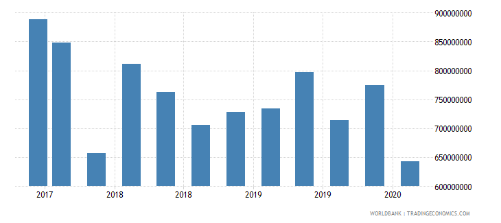 lesotho 24_international reserves excluding gold wb data