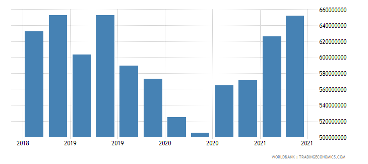 lesotho 27_cross border deposits with bis rep banks wb data