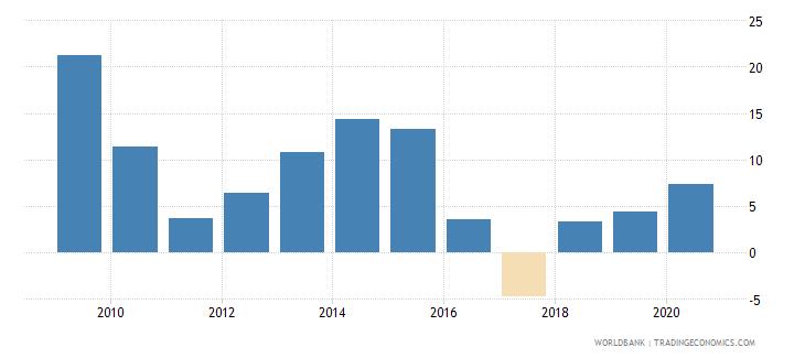 lesotho adjusted net savings excluding particulate emission damage percent of gni wb data