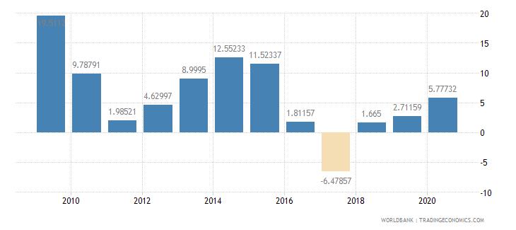lesotho adjusted net savings including particulate emission damage percent of gni wb data