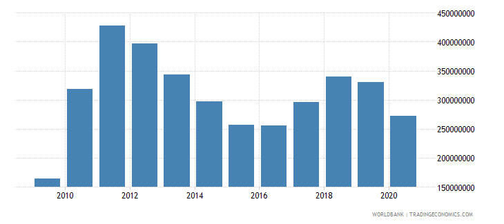 lesotho adjusted savings consumption of fixed capital us dollar wb data
