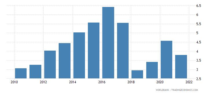 lesotho adjusted savings net forest depletion percent of gni wb data