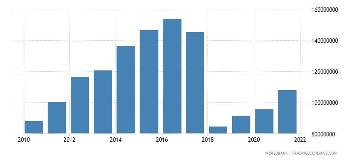 lesotho adjusted savings net forest depletion us dollar wb data