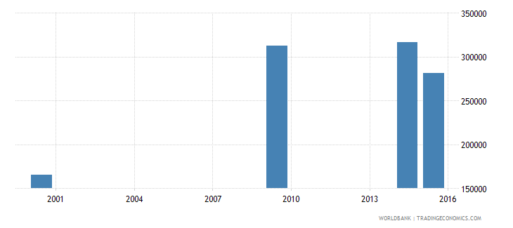 lesotho adult illiterate population 15 years both sexes number wb data
