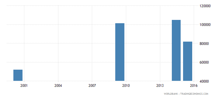lesotho adult illiterate population 15 years female number wb data