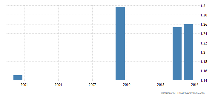 lesotho adult literacy rate population 15 years gender parity index gpi wb data
