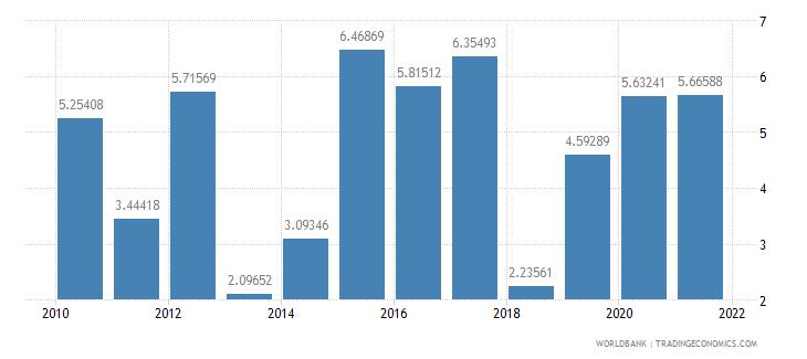 lesotho agricultural raw materials exports percent of merchandise exports wb data