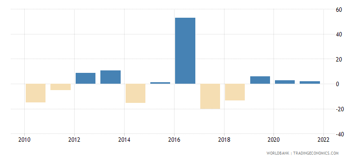lesotho agriculture value added annual percent growth wb data