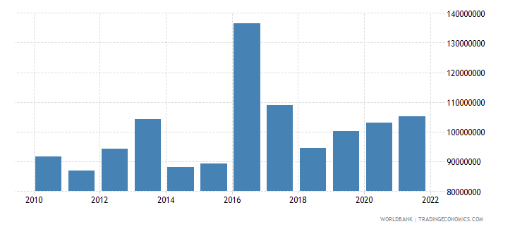 lesotho agriculture value added constant 2000 us dollar wb data