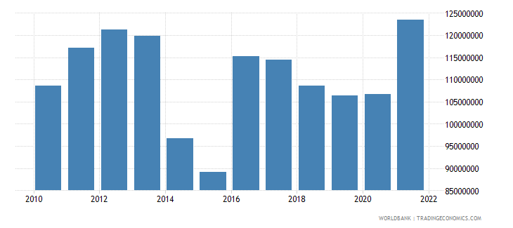 lesotho agriculture value added us dollar wb data