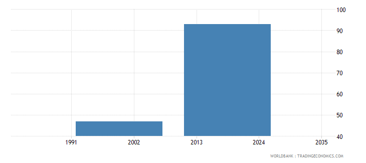 lesotho all staff compensation as percent of total expenditure in public institutions percent wb data