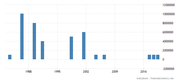 lesotho arms imports constant 1990 us dollar wb data