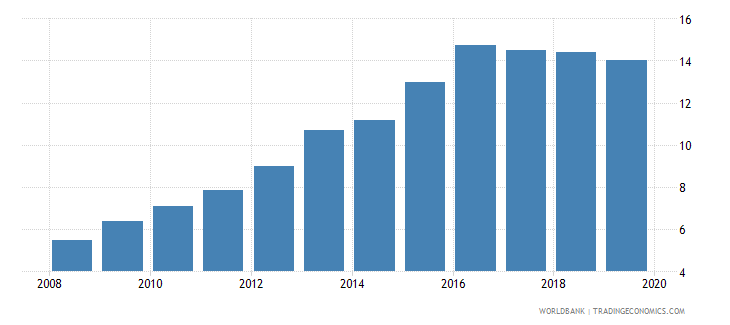 lesotho atms per 100000 adults gfd wb data