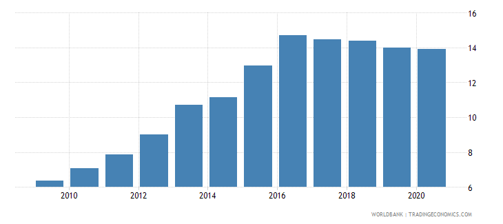 lesotho automated teller machines atms per 100 000 adults wb data