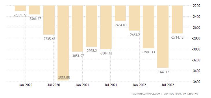 Lesotho Balance of Trade