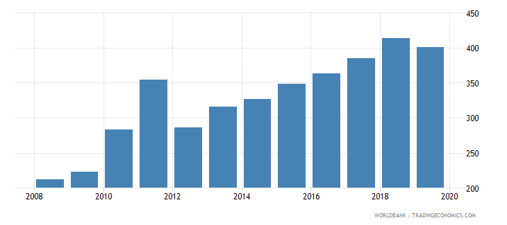 lesotho bank accounts per 1000 adults wb data