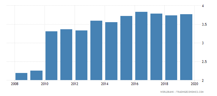 lesotho bank branches per 100000 adults wb data