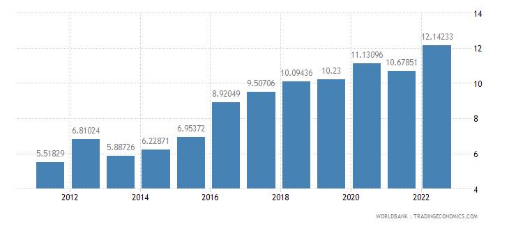 lesotho bank capital to assets ratio percent wb data