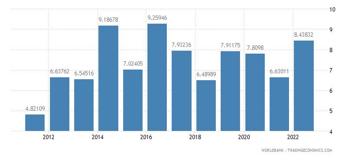 lesotho bank liquid reserves to bank assets ratio percent wb data
