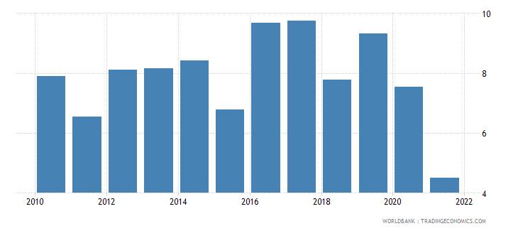 lesotho bank net interest margin percent wb data
