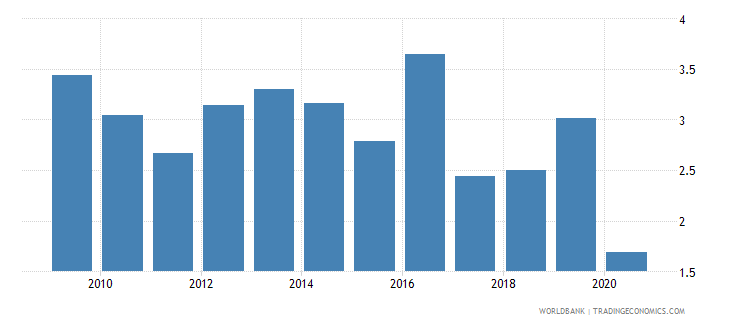 lesotho bank return on assets percent after tax wb data