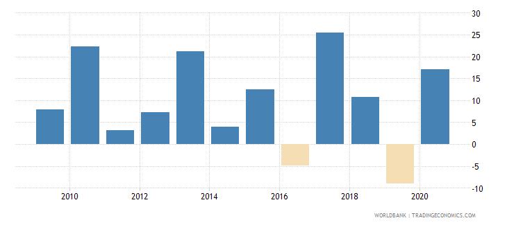 lesotho broad money growth annual percent wb data