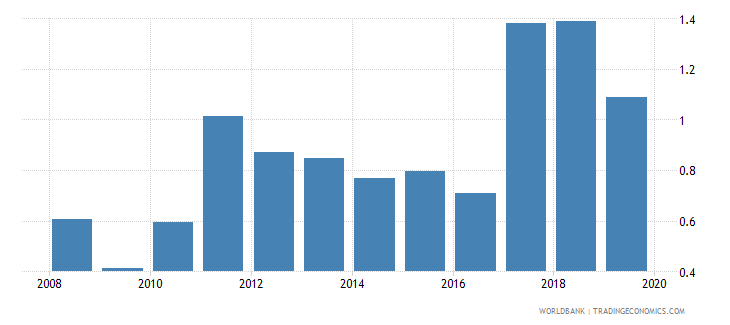 lesotho broad money to total reserves ratio wb data