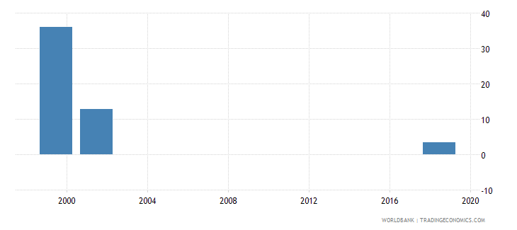 lesotho capital expenditure as percent of total expenditure in primary public institutions percent wb data