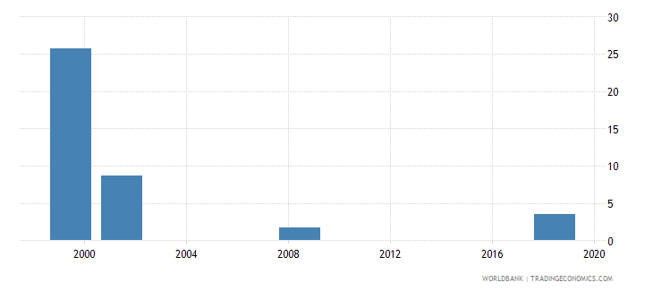 lesotho capital expenditure as percent of total expenditure in public institutions percent wb data