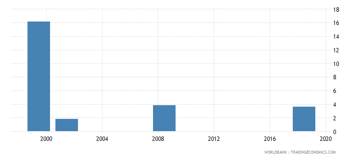lesotho capital expenditure as percent of total expenditure in secondary public institutions percent wb data