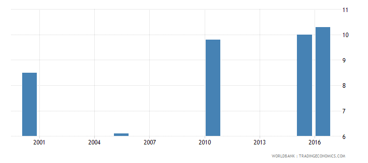 lesotho cause of death by injury ages 15 34 female percent relevant age wb data