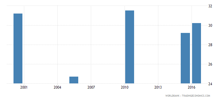 lesotho cause of death by injury ages 15 34 male percent relevant age wb data