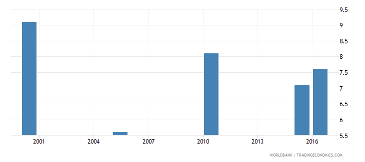 lesotho cause of death by injury ages 35 59 male percent relevant age wb data