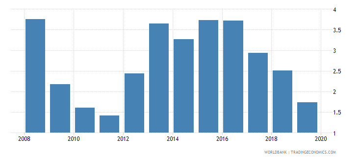 lesotho central bank assets to gdp percent wb data