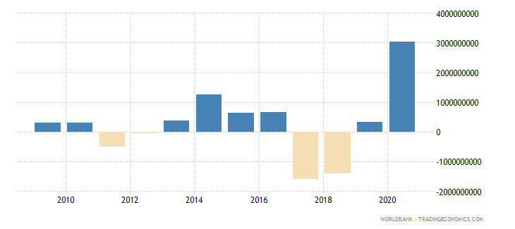 lesotho changes in inventories current lcu wb data