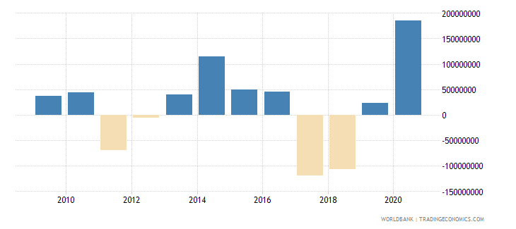 lesotho changes in inventories us dollar wb data