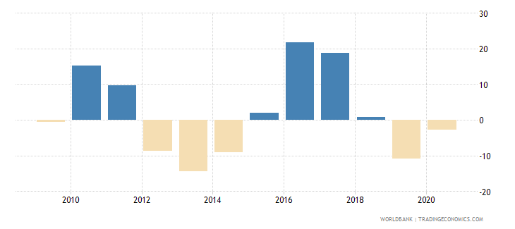 lesotho claims on central government annual growth as percent of broad money wb data