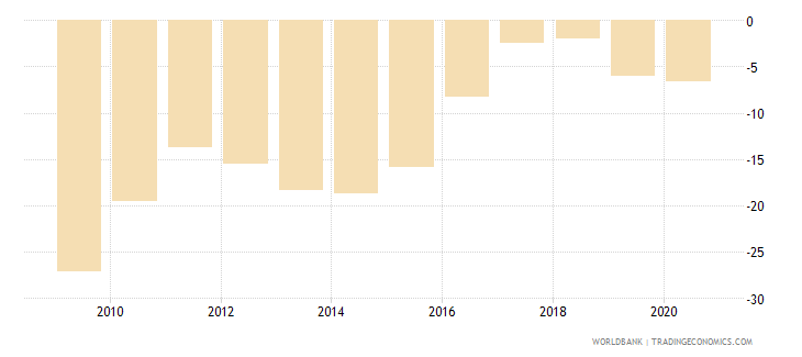 lesotho claims on central government etc percent gdp wb data