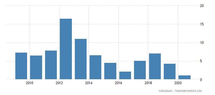 lesotho claims on other sectors of the domestic economy annual growth as percent of broad money wb data